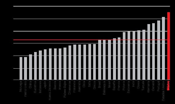 Prevalencia de diabetes mellitus en población adulta entre 20 y 79 años de edad. Países de la OCDE 2010