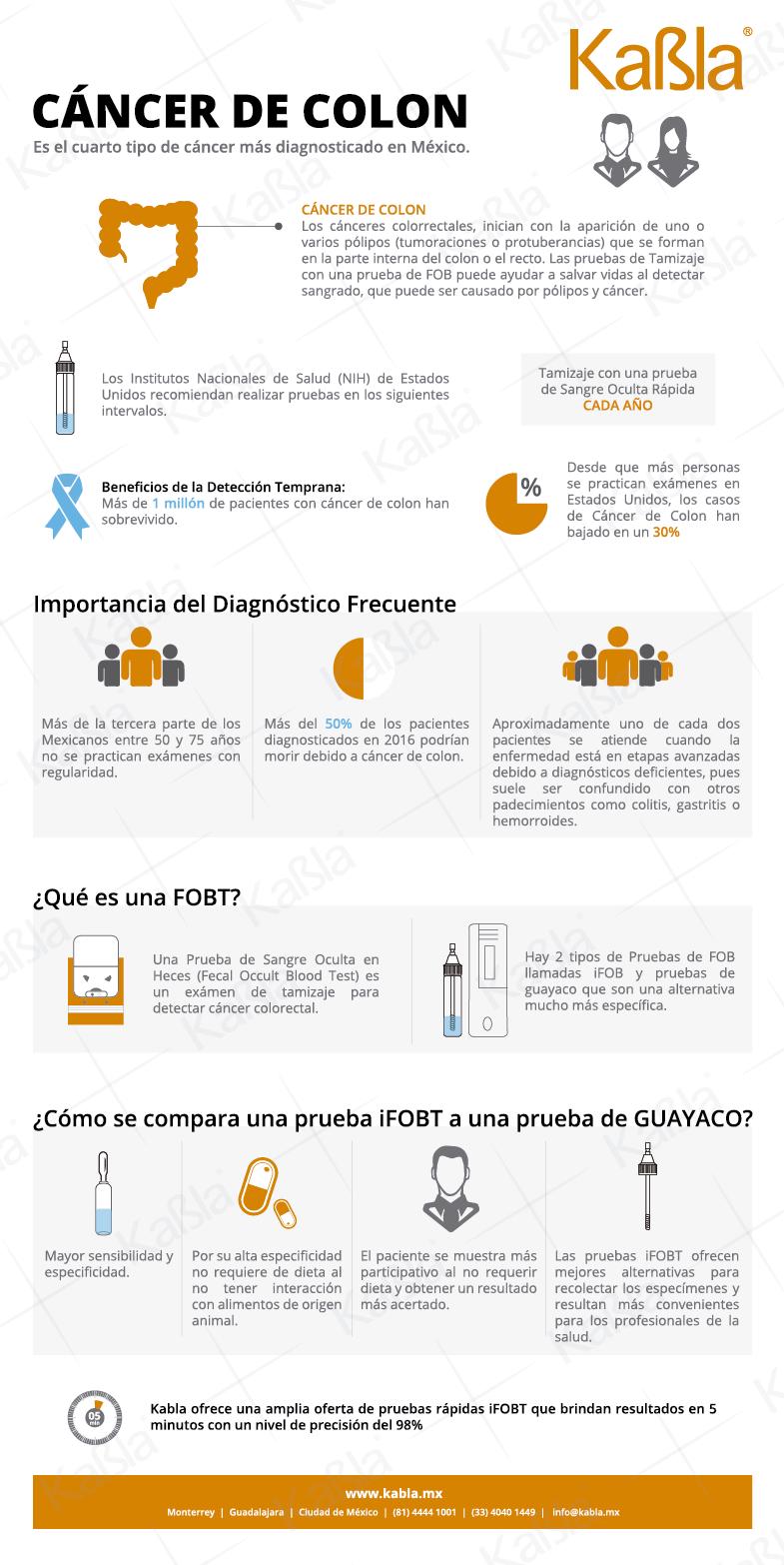 Infografía- Cáncer de Colon