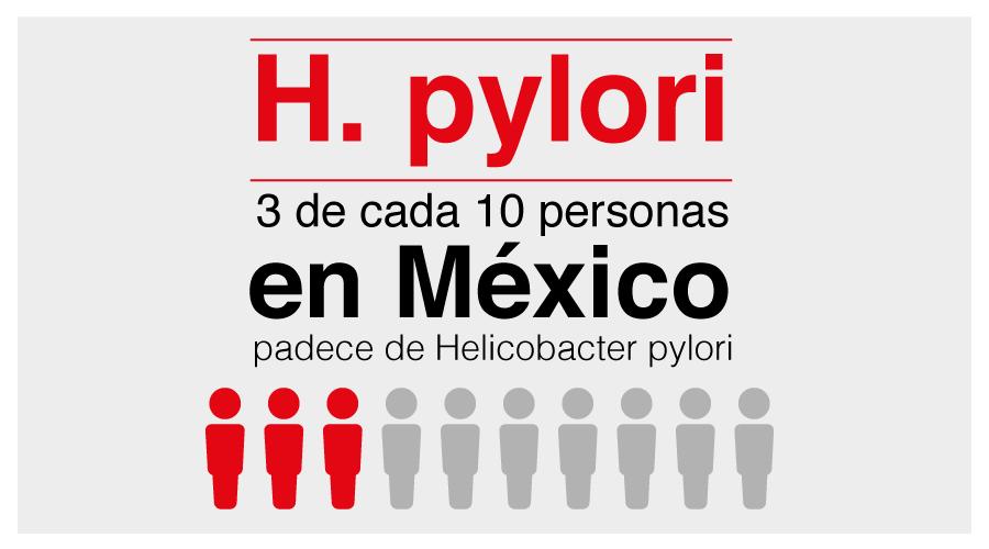 Helicobacter pylori: una de las principales causas de Gastritis en México