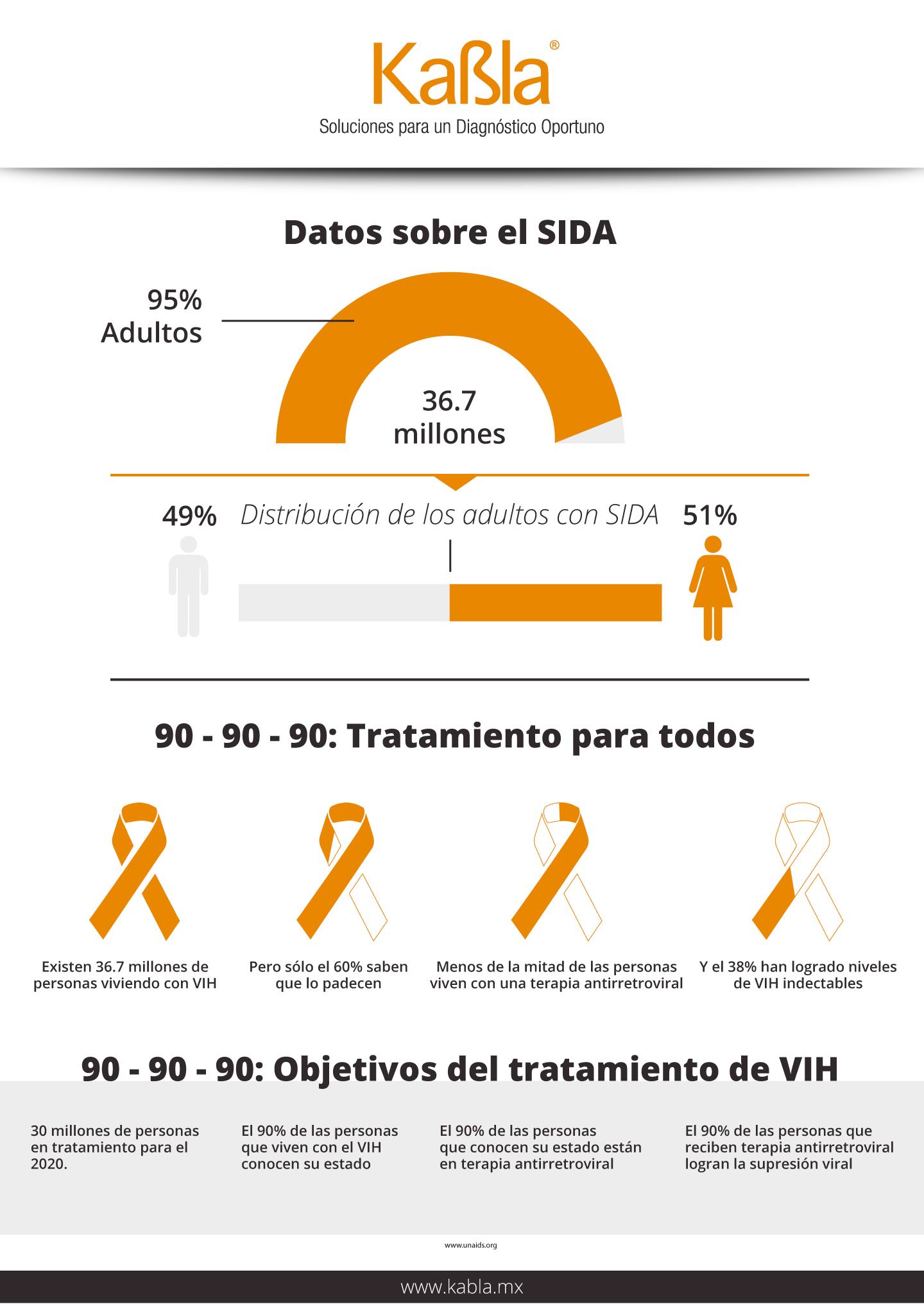 datos-sobre-el-sida-90-90-90