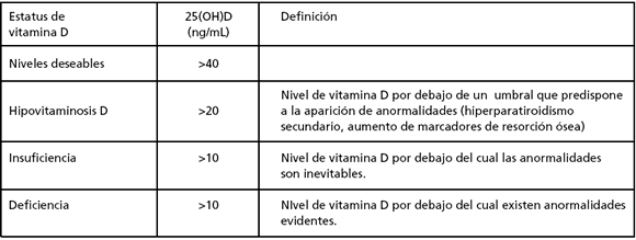 tabla-niveles-de-vitamina-d